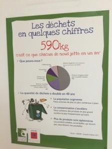 Les déchets en quelques chiffres