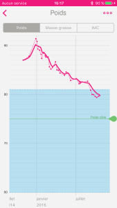 courbe de poids