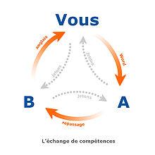 220px-Échange_de_compétences_échange_croisé