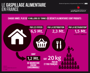 gaspillage_alimentaire_en_france