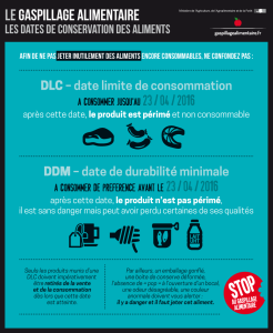 Source : gaspillagealimentaire.fr