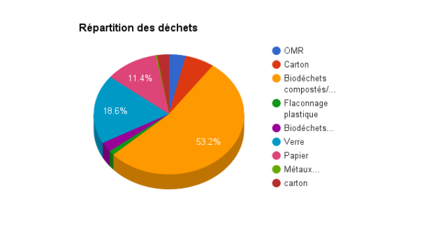 repartition-dechet